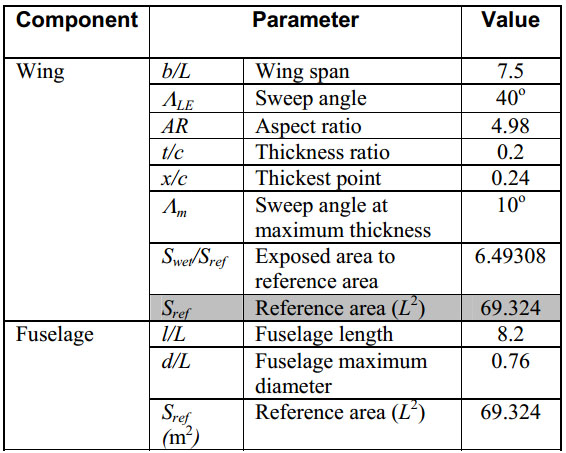 Empirical Models for Air Frame System